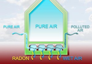 Permits required in Minnesota for radon mitigation
